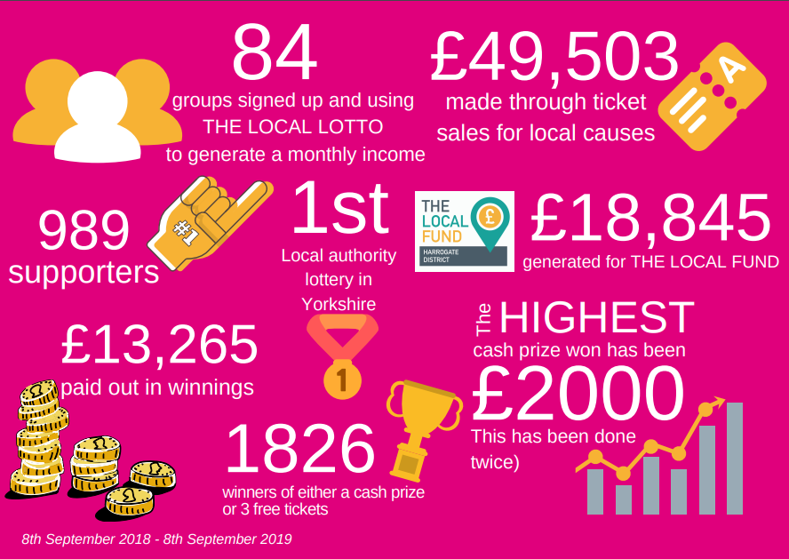The first year of THE LOCAL LOTTO for the Harrogate District